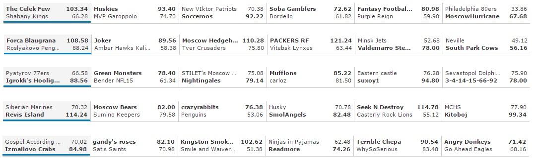 F&G_Week_11_results