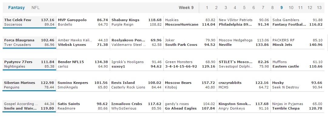 F&G Week 9 Results