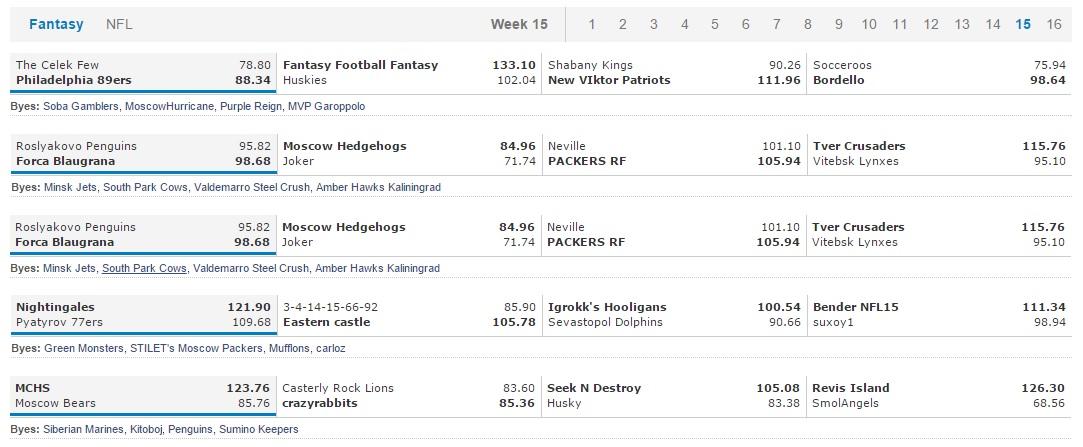 Fantasy Week 15 results