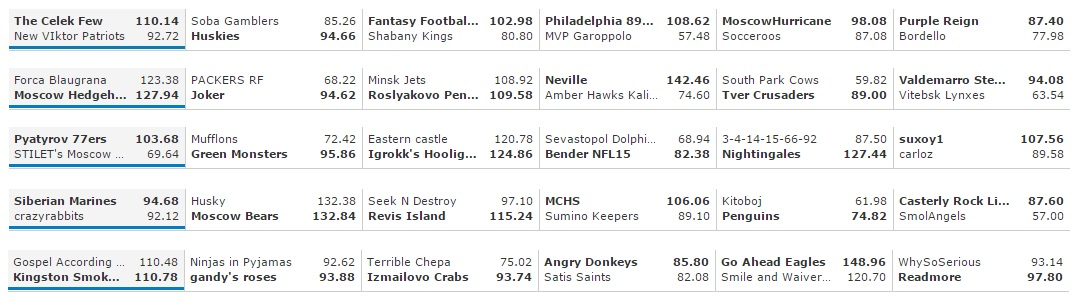 Week 13 Results